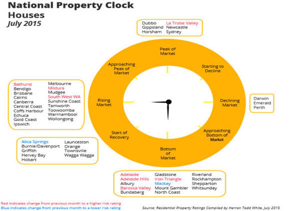 HTW July property clock