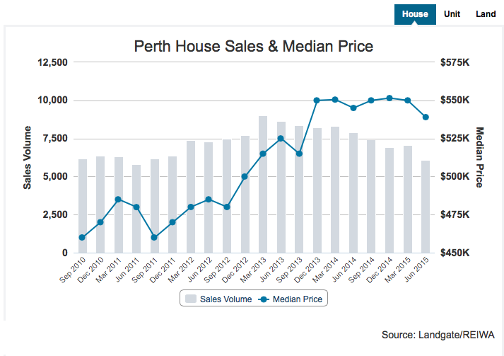 Median house price Perth August