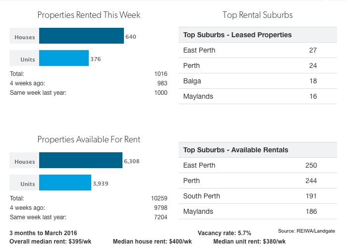 Perth Rental Propertys Au