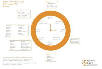 HTW property clock sep 2017