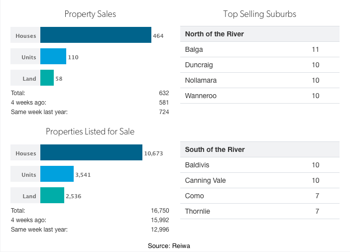 Sales Perth Nov 2015
