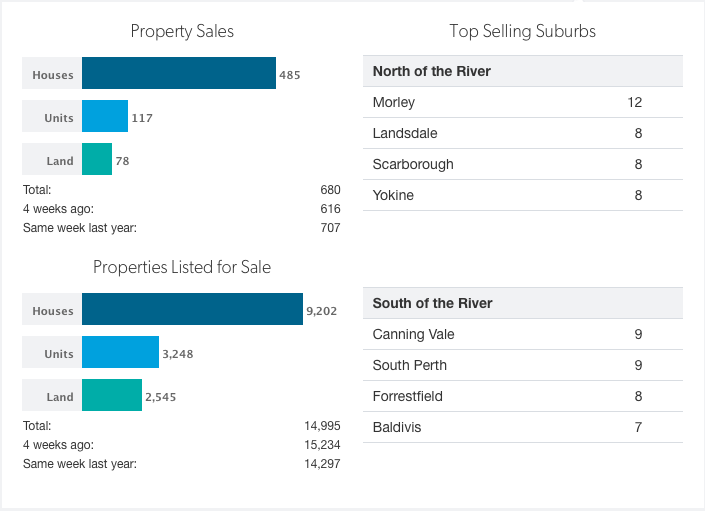Perth house price May 2016