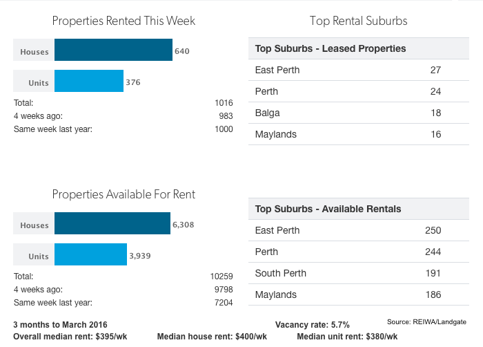 Rental Data 11 May 2016
