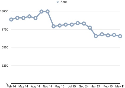 Employment graph May 2016