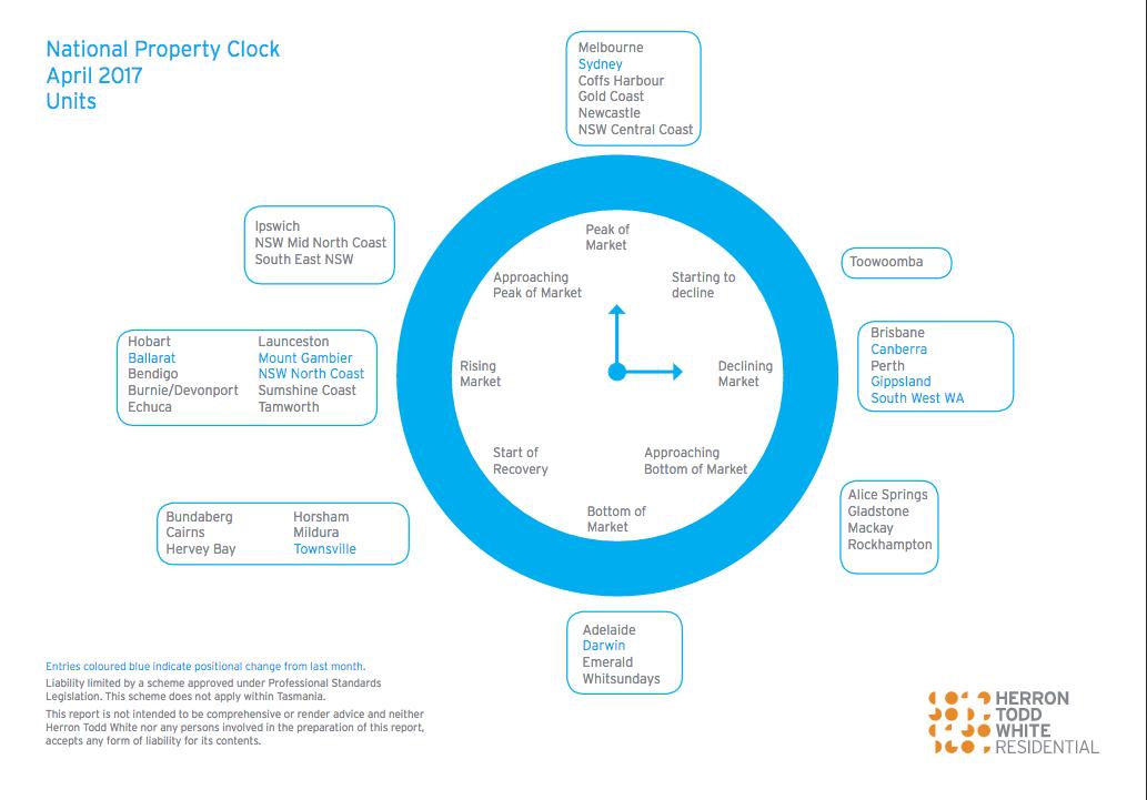 Property clock Units in Perth April 2017